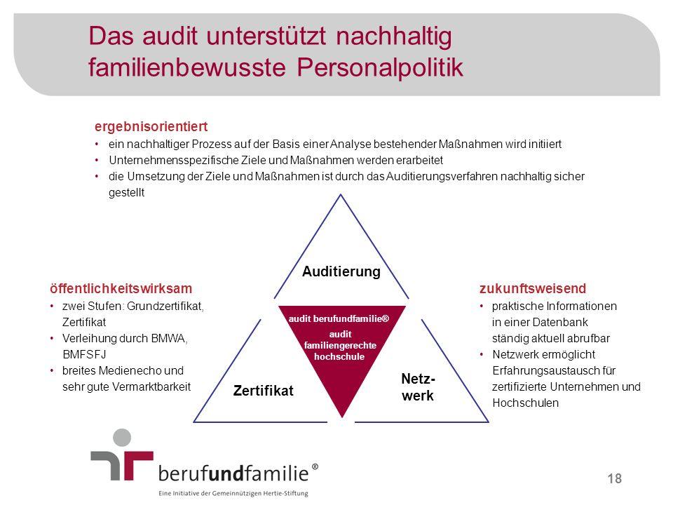 18 Das audit unterstützt nachhaltig familienbewusste Personalpolitik ergebnisorientiert ein nachhaltiger Prozess auf der Basis einer Analyse bestehend