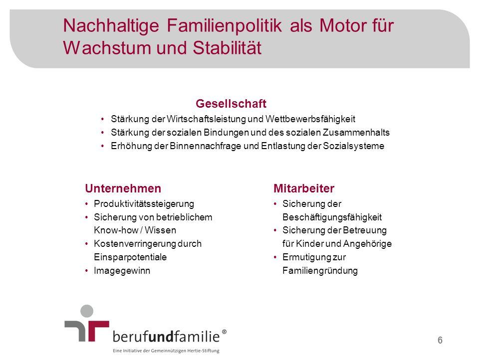 6 Nachhaltige Familienpolitik als Motor für Wachstum und Stabilität Gesellschaft Stärkung der Wirtschaftsleistung und Wettbewerbsfähigkeit Stärkung de