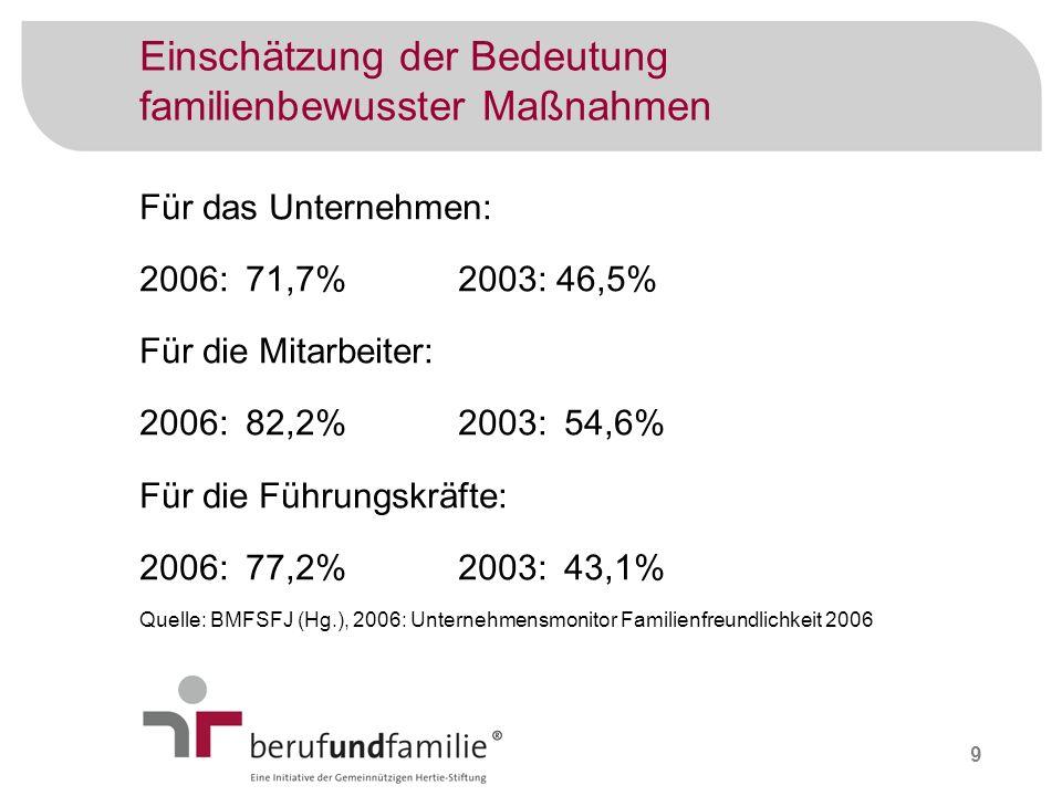9 Einschätzung der Bedeutung familienbewusster Maßnahmen Für das Unternehmen: 2006: 71,7%2003: 46,5% Für die Mitarbeiter: 2006:82,2%2003:54,6% Für die
