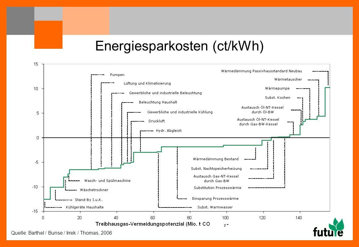 Quelle: Barthel / Bunse / Irrek / Thomas, 2006 Energiesparkosten (ct/kWh)
