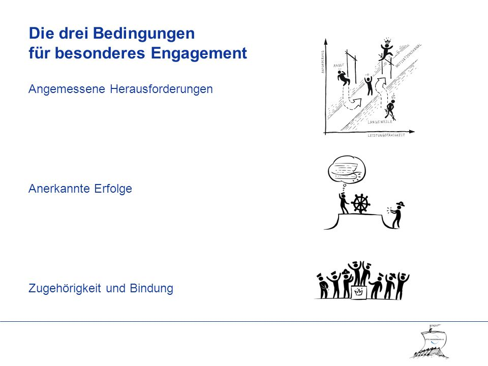 Die drei Bedingungen für besonderes Engagement Angemessene Herausforderungen Anerkannte Erfolge Zugehörigkeit und Bindung