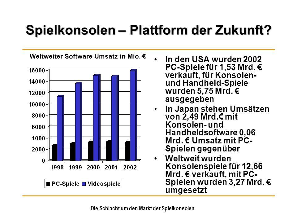 Die Schlacht um den Markt der Spielkonsolen Microsoft Während der Entwicklung der Konsole Kooperation mit anderen Projektgruppen Die Entwicklungskosten und der enorme Anlaufverlust sind kein Problem für Microsoft, das Unternehmen verfügt über ausreichende Mittel (Cash 2002: 38,7 Mrd.