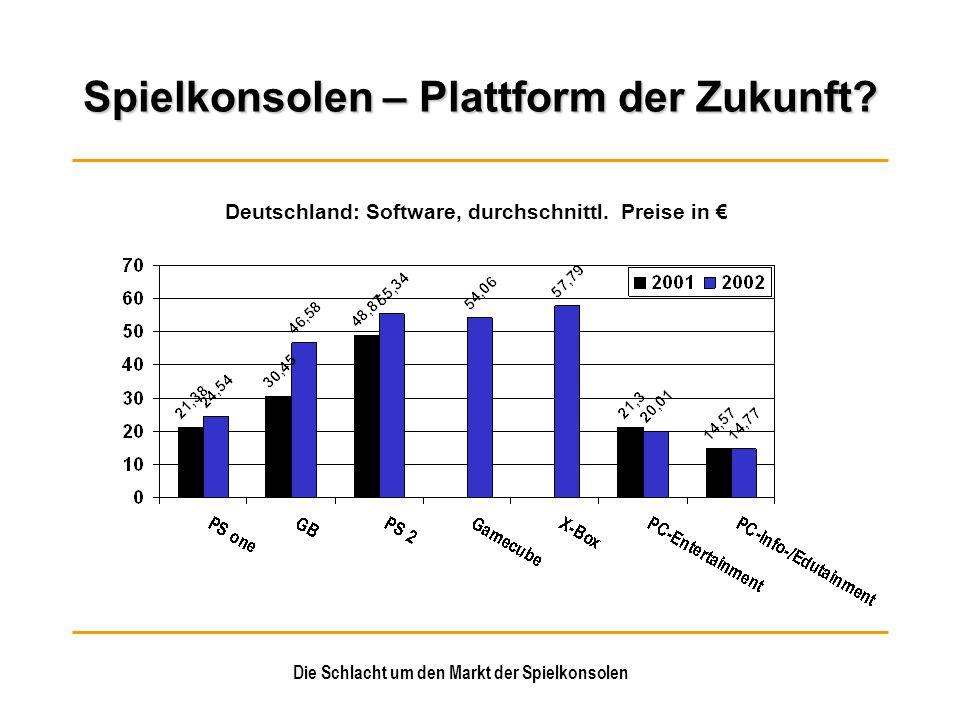 Die Schlacht um den Markt der Spielkonsolen Microsoft Die Architektur der Xbox- Hardware ähnelt der eines PC, Komponenten sind austauschbar Dies erhöht die Attraktivität der Plattform für Entwickler Mit DVD, Festplatte und Netzwerk-Zugang eröffnen sich unterschiedliche Nutzungsoptionen