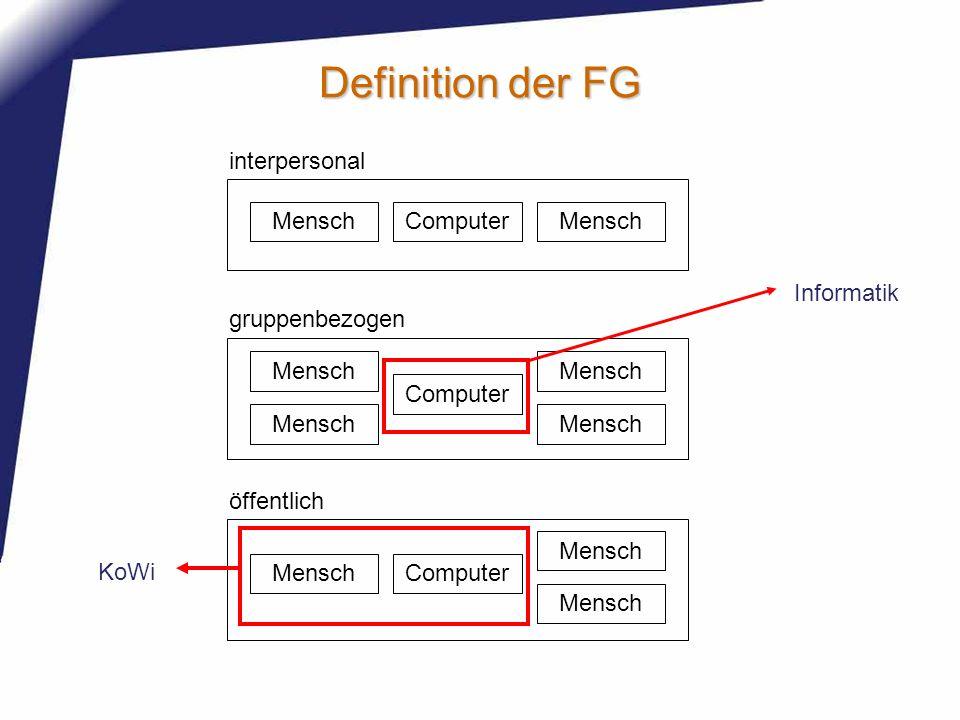 Definition der FG ComputerMensch ComputerMensch Computer Mensch interpersonal gruppenbezogen öffentlich Informatik KoWi