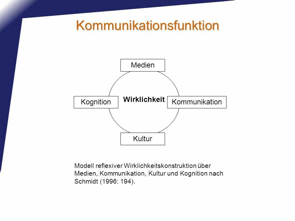 Kommunikationsfunktion Wirklichkeit KommunikationKognition Medien Kultur Modell reflexiver Wirklichkeitskonstruktion über Medien, Kommunikation, Kultu