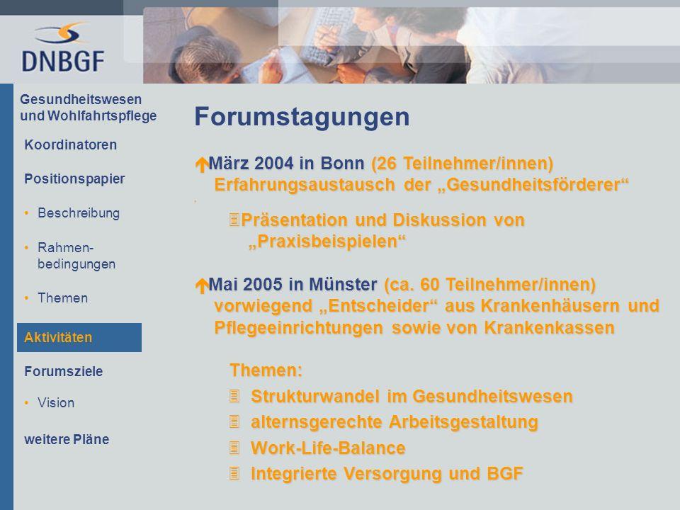 Gesundheitswesen und Wohlfahrtspflege Positionspapier Beschreibung Rahmen- bedingungen Themen Aktivitäten Forumsziele Koordinatoren Vision weitere Pläne Forumstagungen é März 2004 in Bonn (26 Teilnehmer/innen) Erfahrungsaustausch der Gesundheitsförderer.