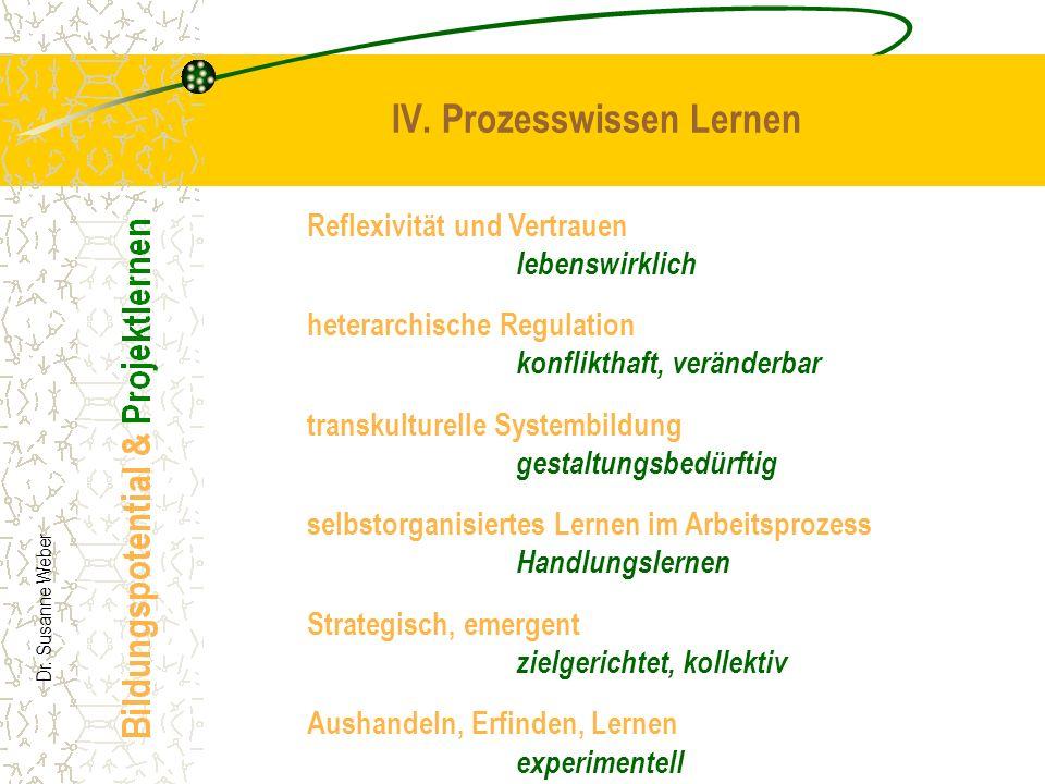 Dr. Susanne Weber IV. Prozesswissen Lernen Reflexivität und Vertrauen lebenswirklich heterarchische Regulation konflikthaft, veränderbar transkulturel