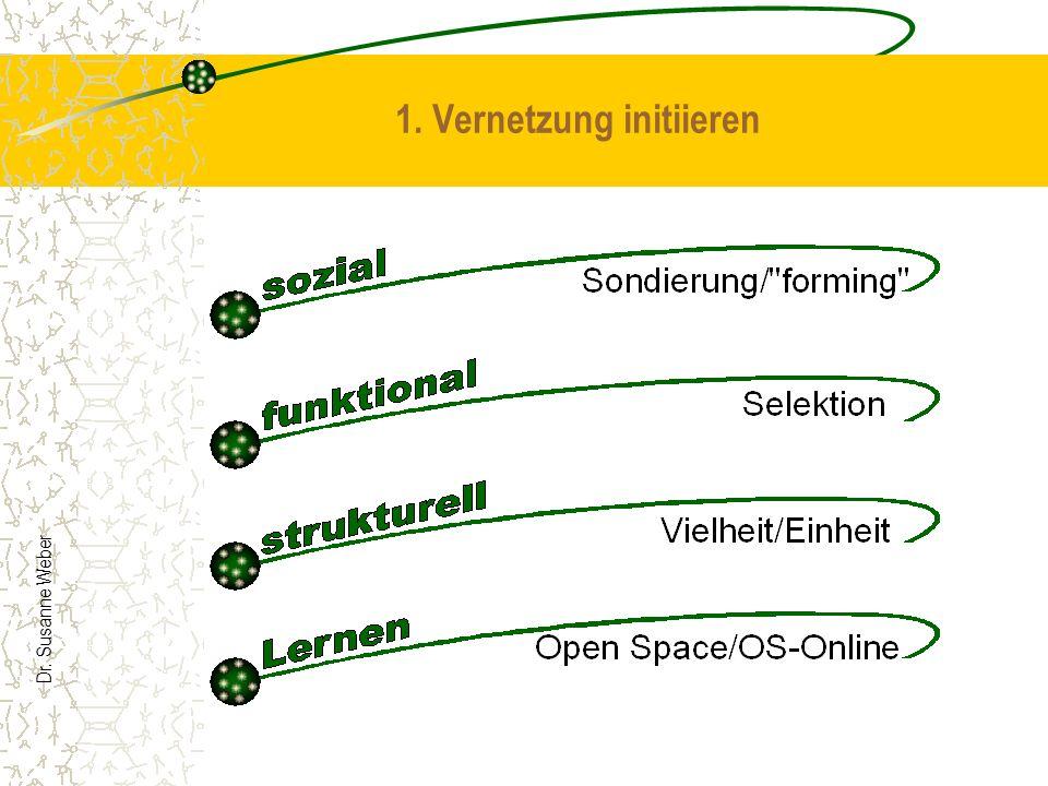 Dr. Susanne Weber 1. Vernetzung initiieren