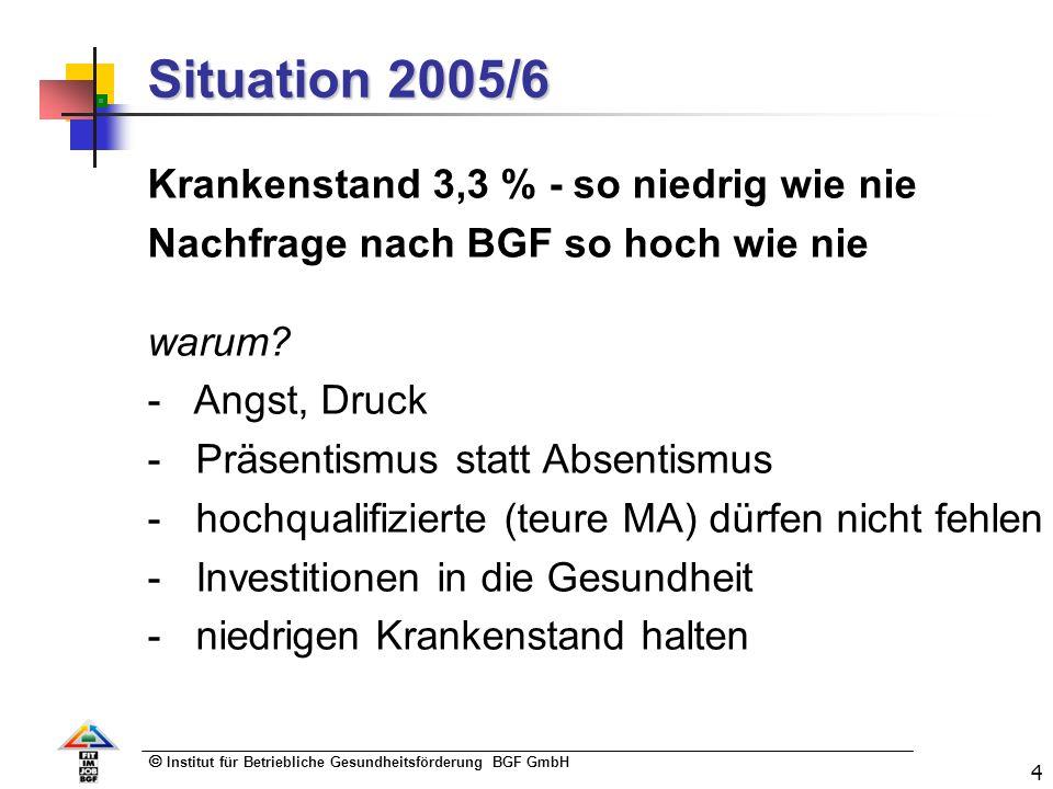 Institut für Betriebliche Gesundheitsförderung BGF GmbH 4 Situation 2005/6 Krankenstand 3,3 % - so niedrig wie nie Nachfrage nach BGF so hoch wie nie warum.
