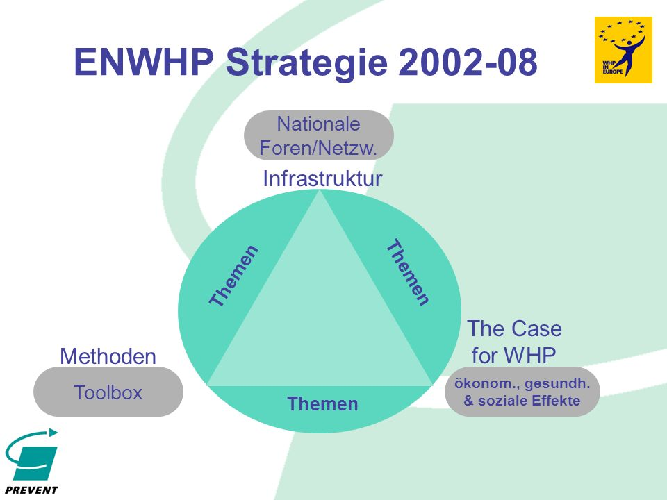 ENWHP Strategie 2002-08 The Case for WHP ökonom., gesundh.