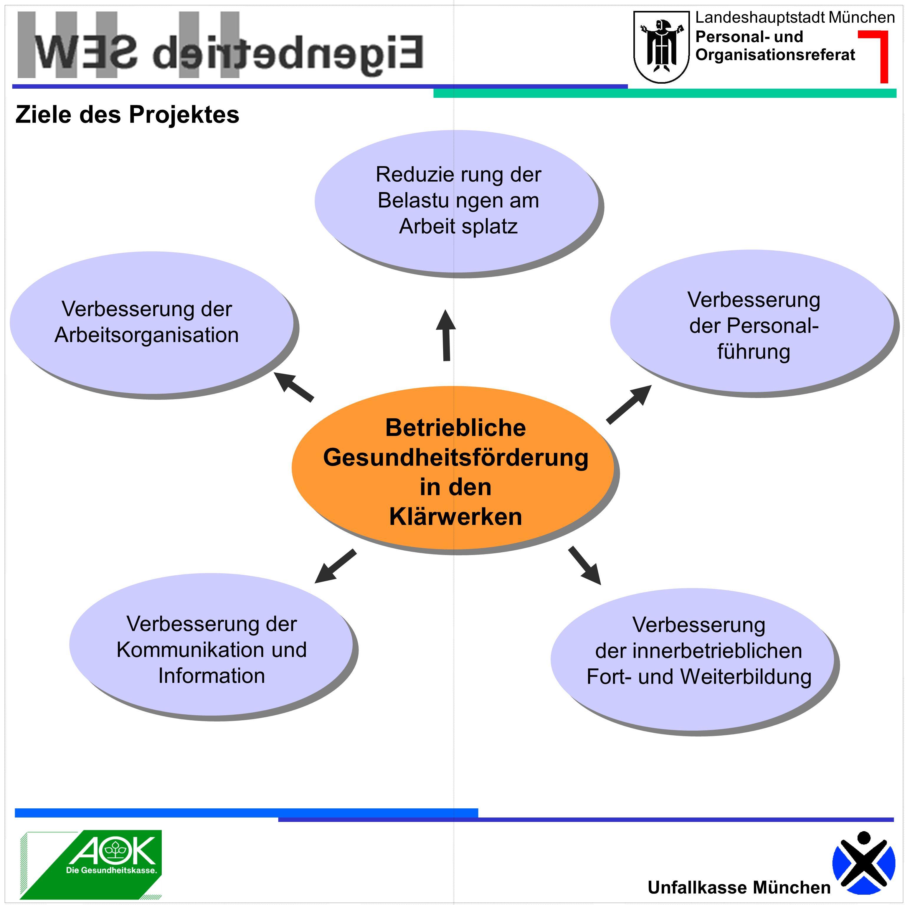 Landeshauptstadt München Personal- und Organisationsreferat Unfallkasse München Betriebliche Gesundheitsförderung in den Klärwerken Reduzie rung der B