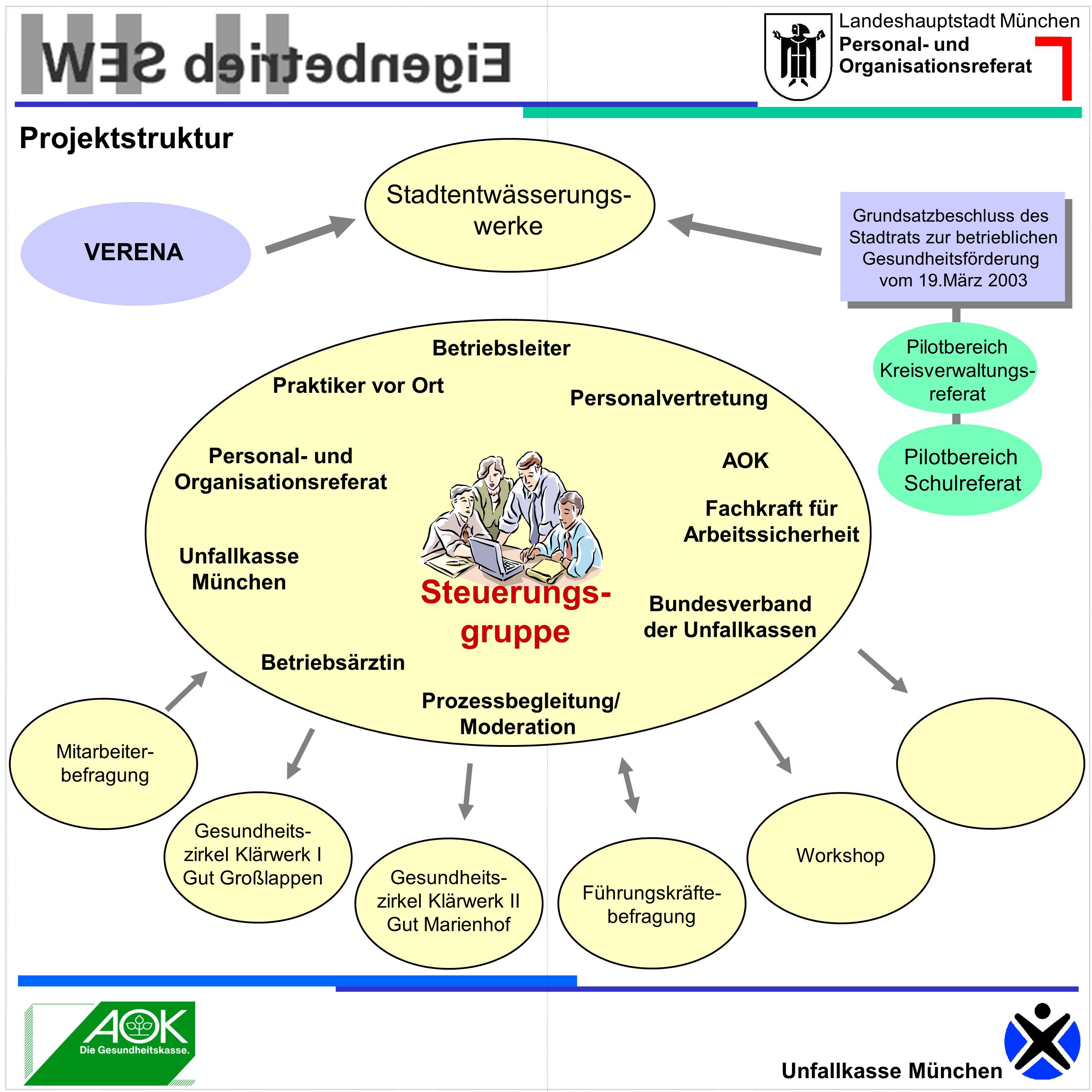 Landeshauptstadt München Personal- und Organisationsreferat Unfallkasse München Grundsatzbeschluss des Stadtrats zur betrieblichen Gesundheitsförderun