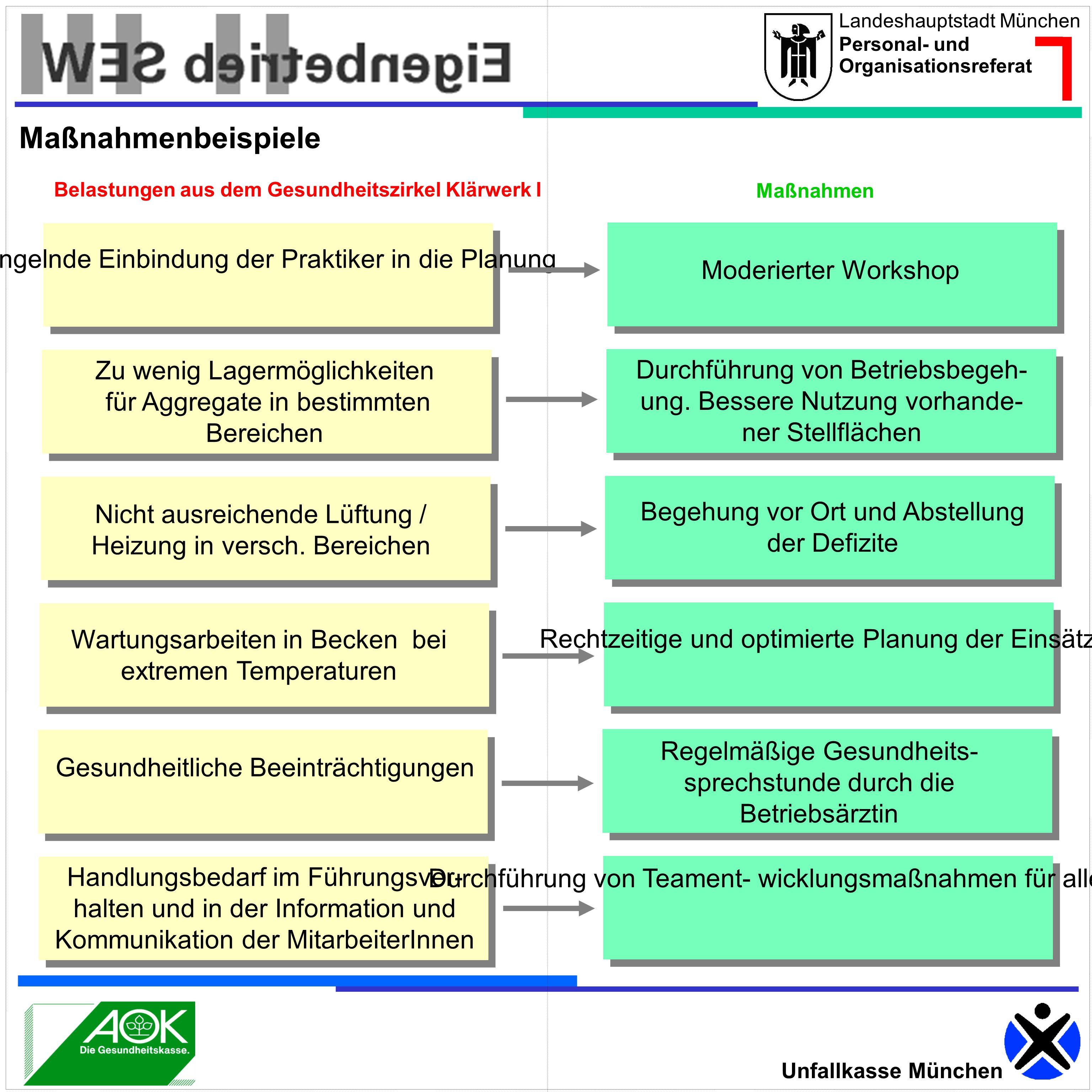 Landeshauptstadt München Personal- und Organisationsreferat Unfallkasse München Mangelnde Einbindung der Praktiker in die Planung Moderierter Workshop