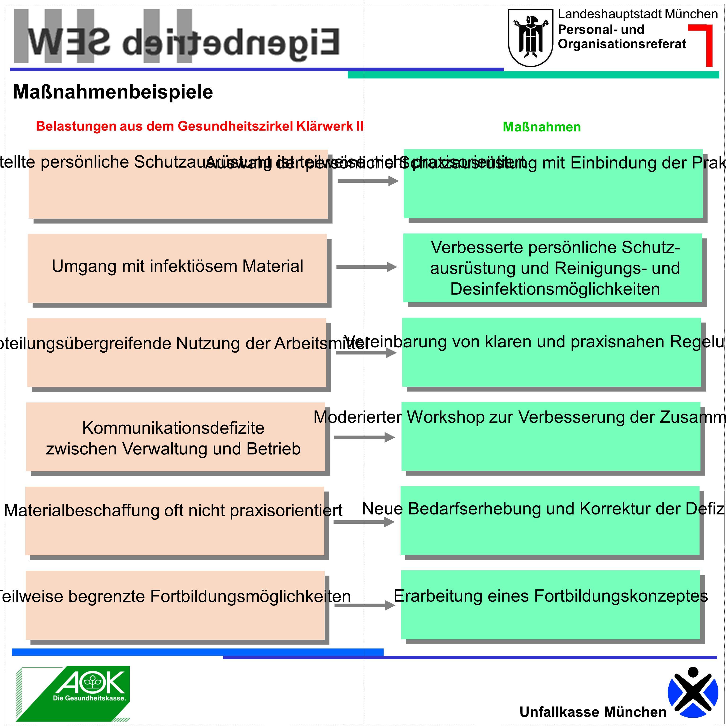 Landeshauptstadt München Personal- und Organisationsreferat Unfallkasse München Die zur Verfügung gestellte persönliche Schutzausrüstung ist teilweise