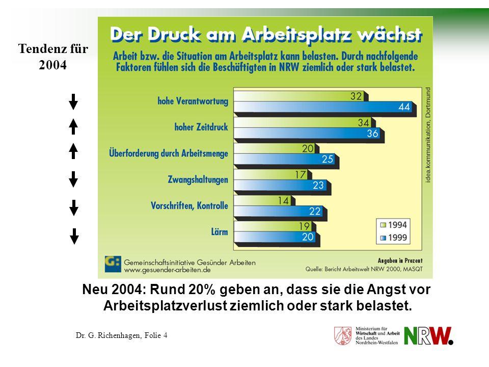 Dr.G. Richenhagen, Folie 5 Arbeiten mit hohem Arbeitstempo und unter Zeitdruck – europaweit.