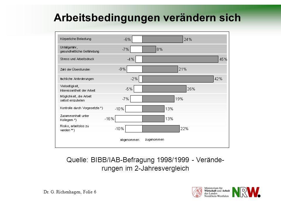 Dr. G. Richenhagen, Folie 27 Strategische Kooperationen – Beispiel GiGA