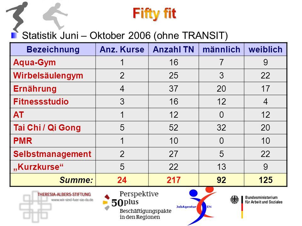 Statistik Juni – Oktober 2006 (ohne TRANSIT) BezeichnungAnz. KurseAnzahl TNmännlichweiblich Aqua-Gym11679 Wirbelsäulengym225322 Ernährung4372017 Fitne