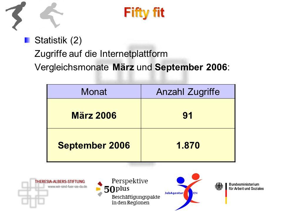 Statistik (2) Zugriffe auf die Internetplattform Vergleichsmonate März und September 2006: MonatAnzahl Zugriffe März 200691 September 20061.870