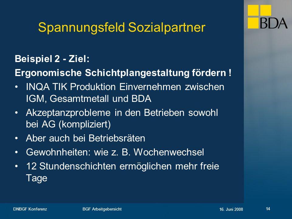 BGF Arbeitgebersicht 16. Juni 2008 DNBGF Konferenz 14 Spannungsfeld Sozialpartner Beispiel 2 - Ziel: Ergonomische Schichtplangestaltung fördern ! INQA