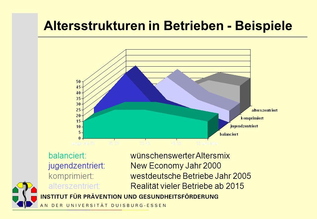 Altersstrukturen in Betrieben - Beispiele balanciert: wünschenswerter Altersmix jugendzentriert: New Economy Jahr 2000 komprimiert: westdeutsche Betri
