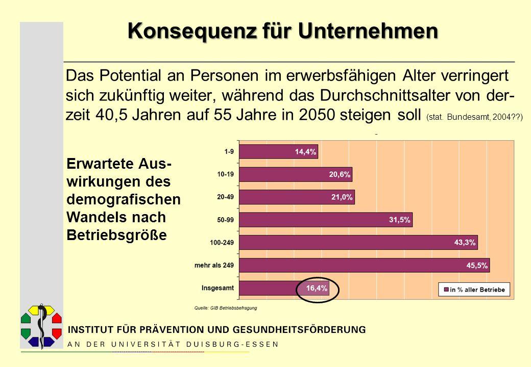 Herausforderung für Unternehmen a) Unternehmen müssen ihr Augenmerk verstärkt auf ältere Mitarbeiter richten die Beschäftigungsquote Älterer erhöhen b) Auslaufen der Altersteilzeit 2009: Falls Altersteilzeit im Unternehmen bis dato möglich ist: Wie kann organisiert und sichergestellt werden, dass die Arbeit bis zum 65.