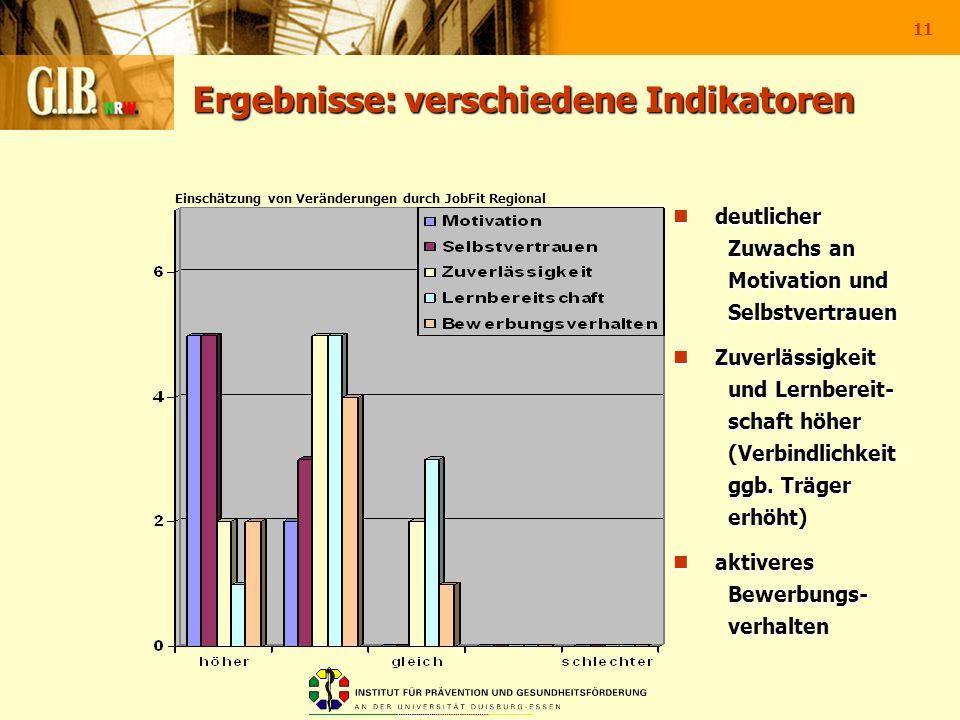 11 Ergebnisse: verschiedene Indikatoren Einschätzung von Veränderungen durch JobFit Regional deutlicher Zuwachs an Motivation und Selbstvertrauen deut