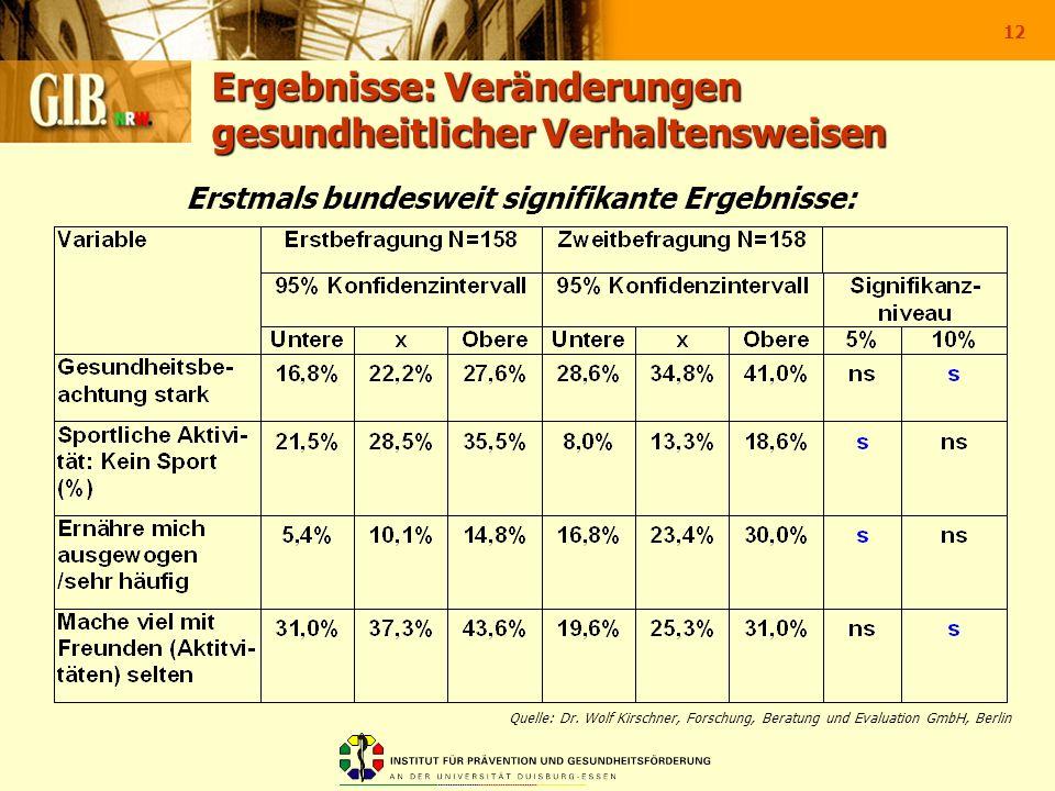 12 Ergebnisse: Veränderungen gesundheitlicher Verhaltensweisen Erstmals bundesweit signifikante Ergebnisse: Quelle: Dr. Wolf Kirschner, Forschung, Ber