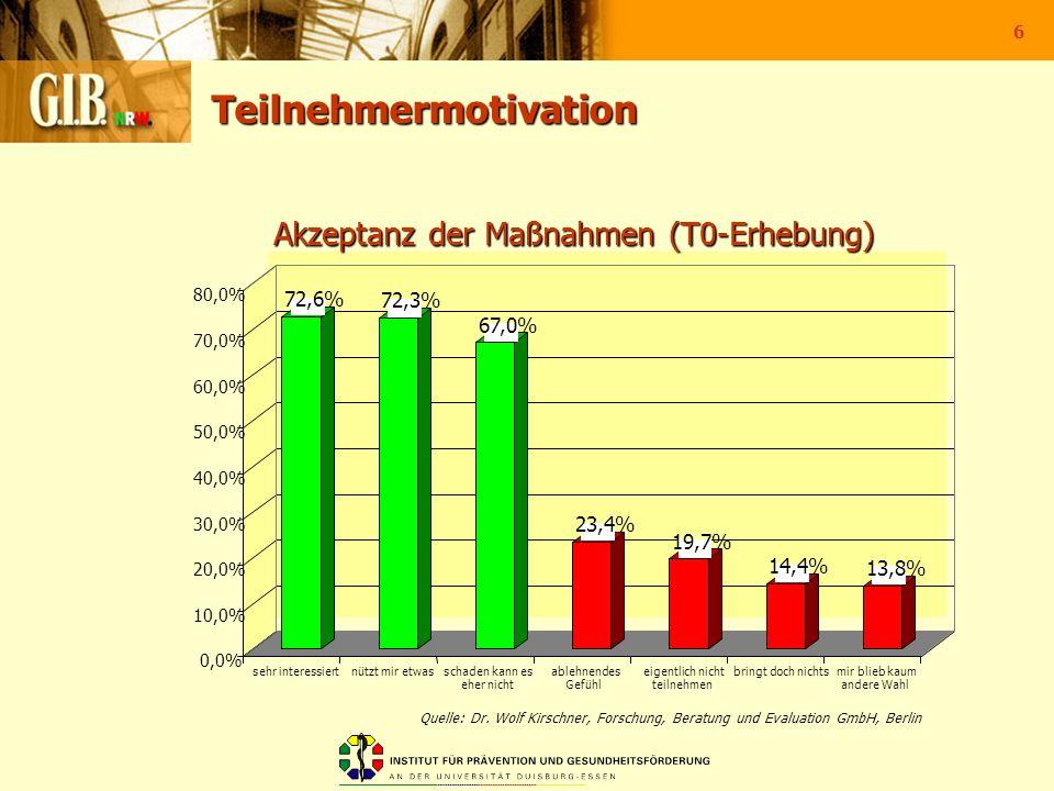6 Teilnehmermotivation 72,6% 72,3% 67,0% 23,4% 19,7% 14,4% 13,8% 0,0% 10,0% 20,0% 30,0% 40,0% 50,0% 60,0% 70,0% 80,0% sehr interessiertnützt mir etwas