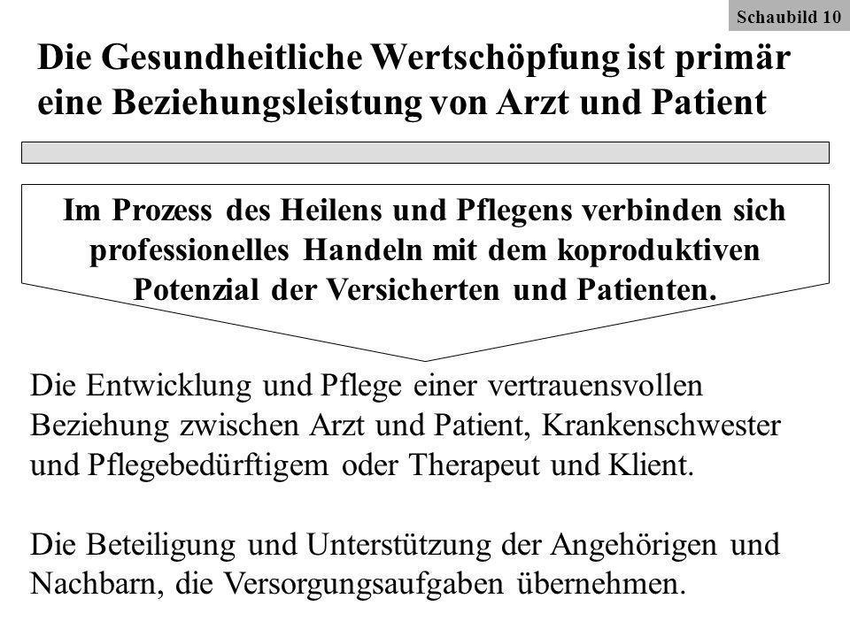 Schaubild 10 Die Gesundheitliche Wertschöpfung ist primär eine Beziehungsleistung von Arzt und Patient Im Prozess des Heilens und Pflegens verbinden sich professionelles Handeln mit dem koproduktiven Potenzial der Versicherten und Patienten.