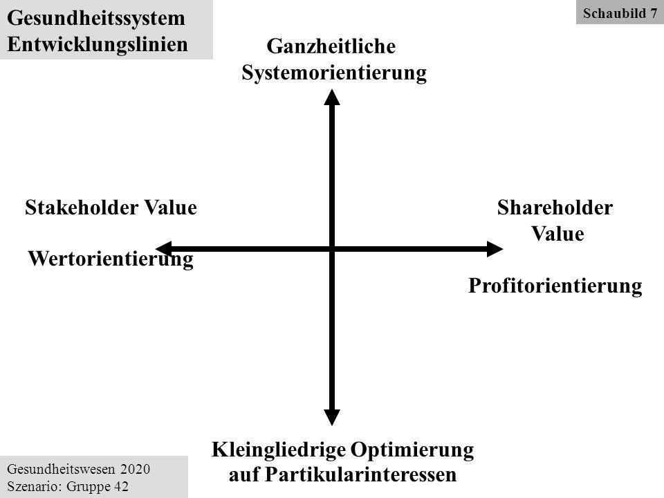 Ganzheitliche Systemorientierung Shareholder Value Profitorientierung Kleingliedrige Optimierung auf Partikularinteressen Stakeholder Value Wertorientierung Gesundheitswesen 2020 Szenario: Gruppe 42 Gesundheitssystem Entwicklungslinien Schaubild 7