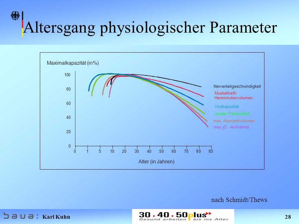 Karl Kuhn 28 max. O -Aufnahme max. Atemzeitvolumen renaler Plasmafluß Vitalkapazität Muskelkraft/ Herzminutenvolumen Nervenleitgeschwindigkeit 2 Alter
