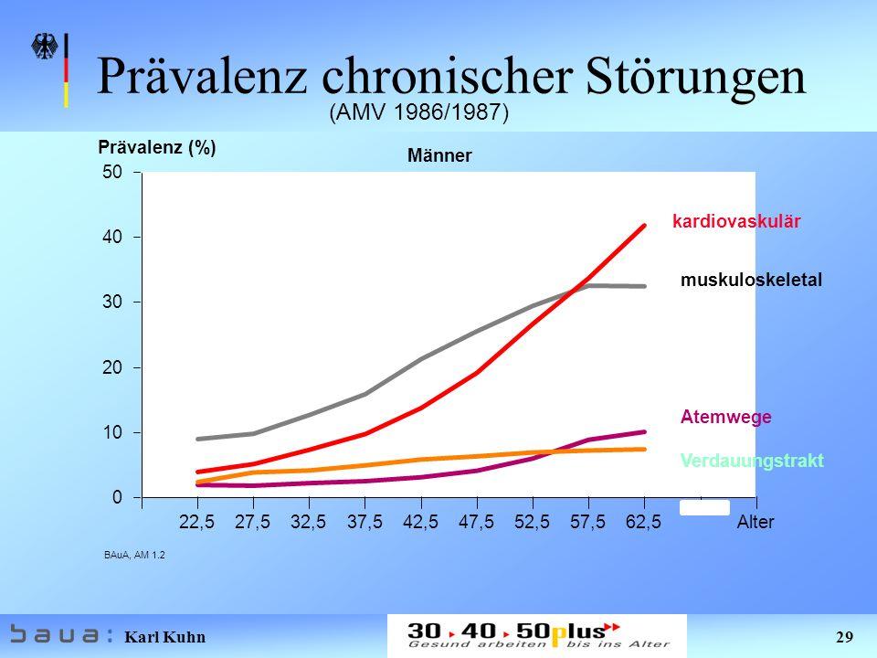Karl Kuhn 29 BAuA, AM 1.2 22,527,532,537,542,547,552,557,562,5Alter 0 10 20 30 40 50 Männer Prävalenz chronischer Störungen (AMV 1986/1987) kardiovaskulär muskuloskeletal Verdauungstrakt Atemwege Prävalenz (%)