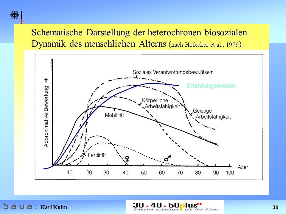 Karl Kuhn 30 Schematische Darstellung der heterochronen biosozialen Dynamik des menschlichen Alterns ( nach Hofecker et al., 1979 ) Erfahrungswissen
