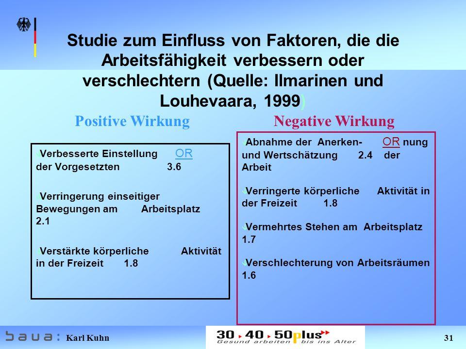 Karl Kuhn 31 Studie zum Einfluss von Faktoren, die die Arbeitsfähigkeit verbessern oder verschlechtern (Quelle: Ilmarinen und Louhevaara, 1999) â Verbesserte Einstellung OR der Vorgesetzten 3.6 â Verringerung einseitiger Bewegungen am Arbeitsplatz 2.1 â Verstärkte körperliche Aktivität in der Freizeit 1.8 â Abnahme der Anerken- OR nung und Wertschätzung 2.4 der Arbeit â Verringerte körperliche Aktivität in der Freizeit 1.8 â Vermehrtes Stehen am Arbeitsplatz 1.7 â Verschlechterung von Arbeitsräumen 1.6 Positive WirkungNegative Wirkung