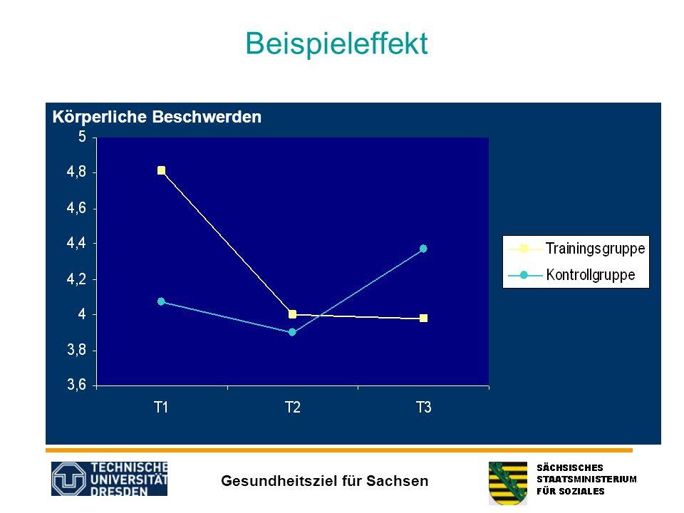 Gesundheitsziel für Sachsen Beispieleffekt Körperliche Beschwerden