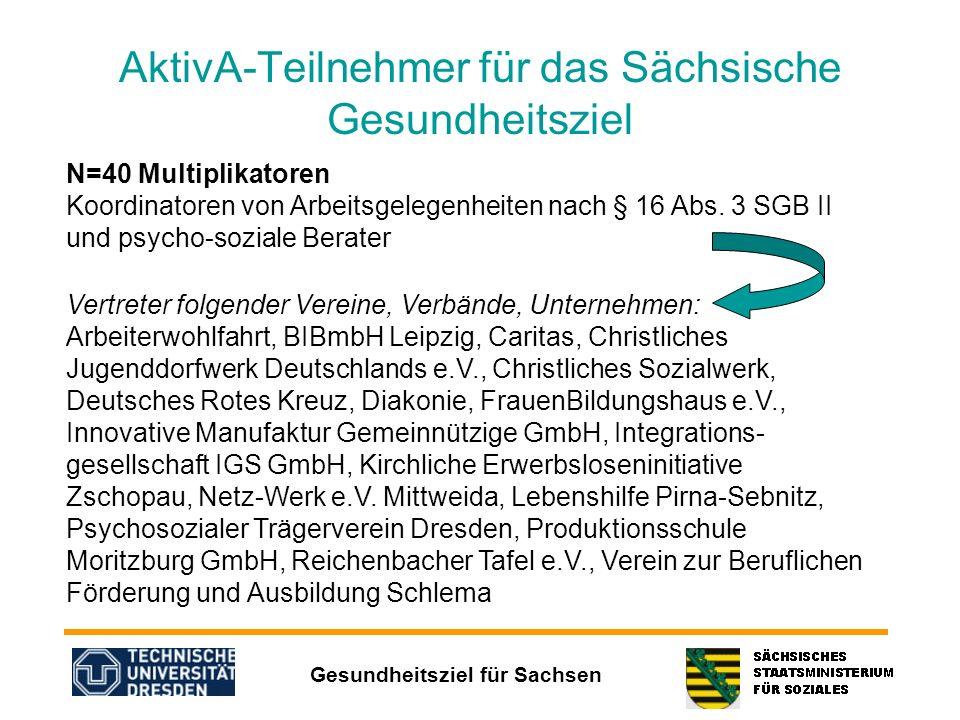 Gesundheitsziel für Sachsen AktivA-Teilnehmer für das Sächsische Gesundheitsziel N=40 Multiplikatoren Koordinatoren von Arbeitsgelegenheiten nach § 16