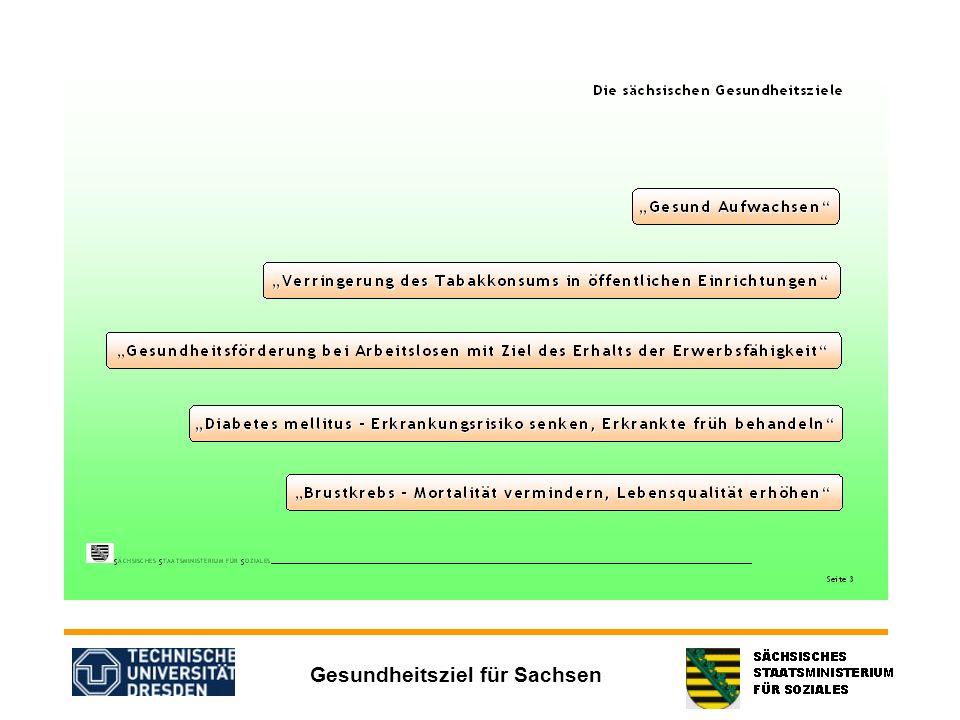 Gesundheitsziel für Sachsen