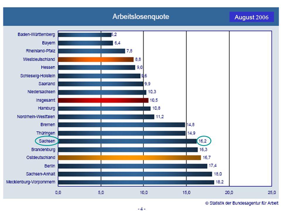 Gesundheitsziel für Sachsen Arbeitslosigkeit in Sachsen – Ausgewählte Daten Arbeitslose in absoluten Zahlen: 126.000 nach SGB-III227.000 nach SGB-II Anteil Langzeitarbeitsloser am Bestand: 32,8 % nach SGB-III48,2 % nach SGB-II Geschlechterverteilung: 47,9 % Männer, 52,1 % Frauen Alter: jeweils 14 % unter 25 Jahren und über 55 Jahren ca.
