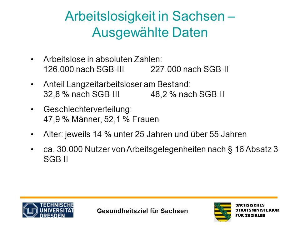 Gesundheitsziel für Sachsen Arbeitslosigkeit in Sachsen – Ausgewählte Daten Arbeitslose in absoluten Zahlen: 126.000 nach SGB-III227.000 nach SGB-II A