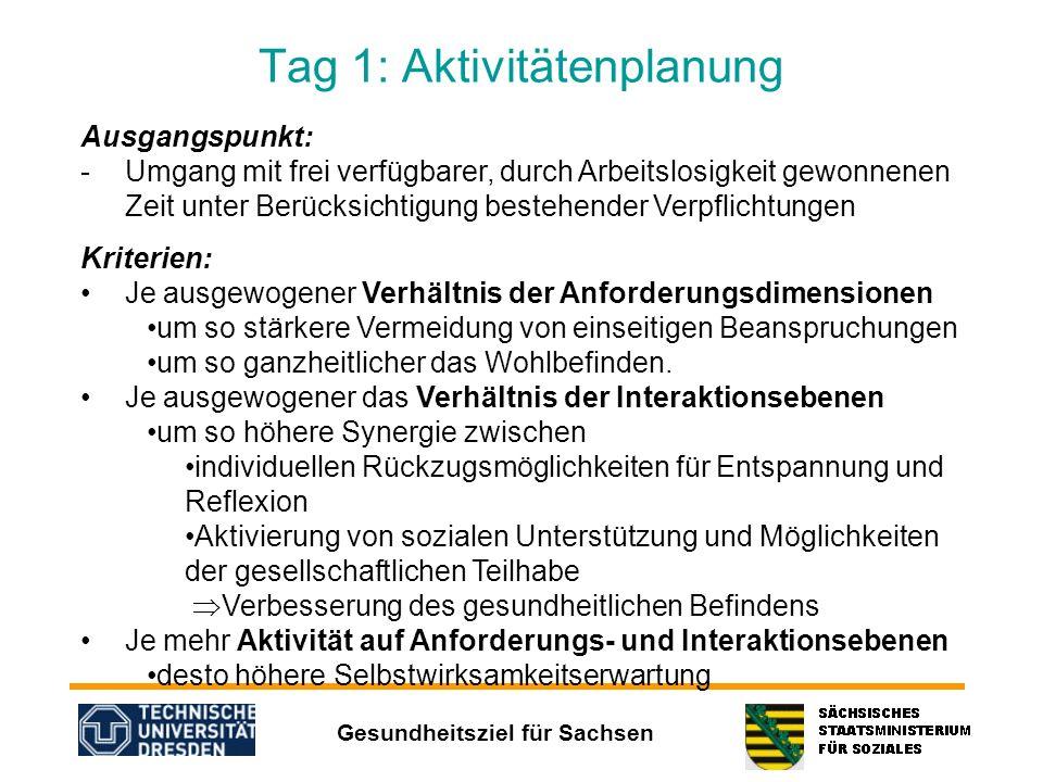 Gesundheitsziel für Sachsen Tag 1: Aktivitätenplanung Ausgangspunkt: -Umgang mit frei verfügbarer, durch Arbeitslosigkeit gewonnenen Zeit unter Berück
