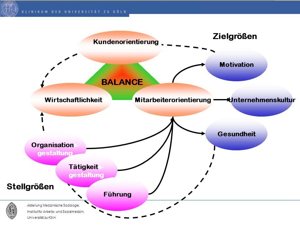 Abteilung Medizinische Soziologie, Institut für Arbeits- und Sozialmedizin, Universität zu Köln Gesundheit Motivation Zielgrößen Unternehmenskultur Organisations- gestaltung Tätigkeits- gestaltung Führung Stellgrößen BALANCE Kundenorientierung MitarbeiterorientierungWirtschaftlichkeit