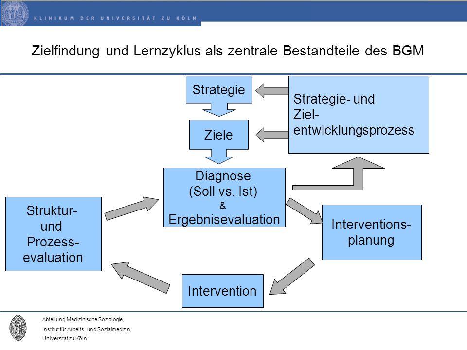 Abteilung Medizinische Soziologie, Institut für Arbeits- und Sozialmedizin, Universität zu Köln Zielfindung und Lernzyklus als zentrale Bestandteile des BGM Strategie Ziele Strategie- und Ziel- entwicklungsprozess Diagnose (Soll vs.