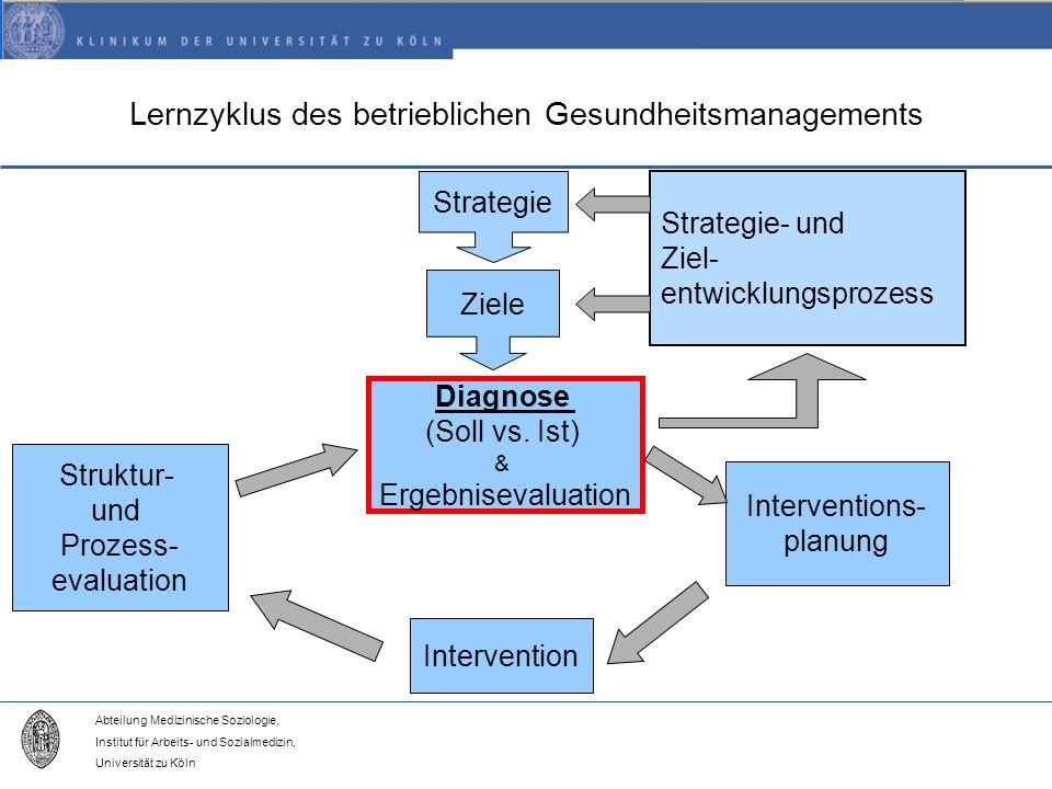 Abteilung Medizinische Soziologie, Institut für Arbeits- und Sozialmedizin, Universität zu Köln Lernzyklus des betrieblichen Gesundheitsmanagements Strategie Ziele Strategie- und Ziel- entwicklungsprozess Diagnose (Soll vs.