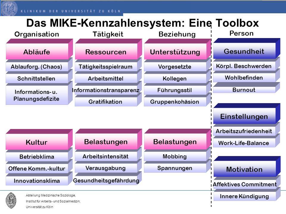 Abteilung Medizinische Soziologie, Institut für Arbeits- und Sozialmedizin, Universität zu Köln Das MIKE-Kennzahlensystem: Eine Toolbox Innovationsklima Offene Komm.-kultur Betriebklima Informations- u.