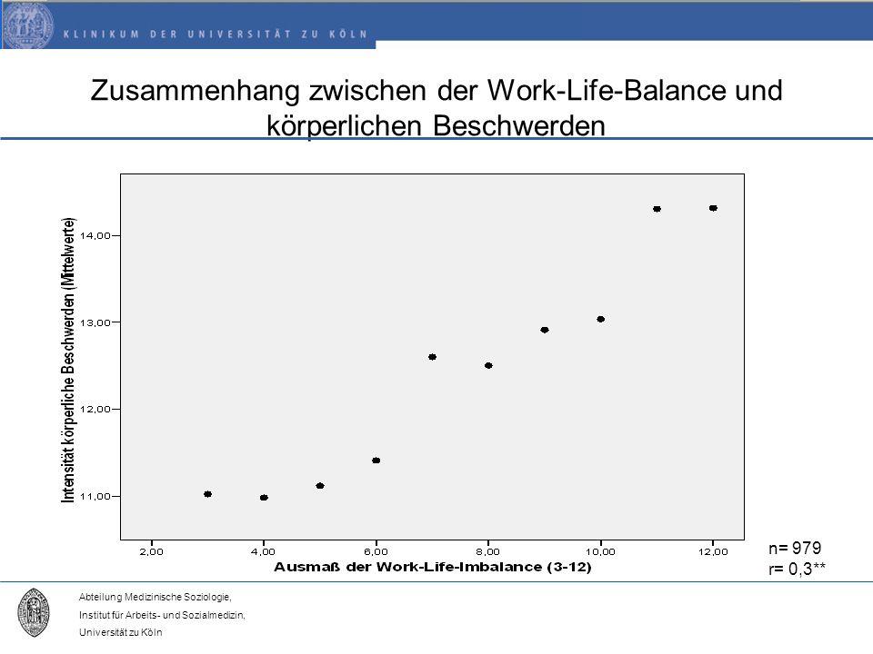 Abteilung Medizinische Soziologie, Institut für Arbeits- und Sozialmedizin, Universität zu Köln Zusammenhang zwischen der Work-Life-Balance und körperlichen Beschwerden n= 979 r= 0,3**