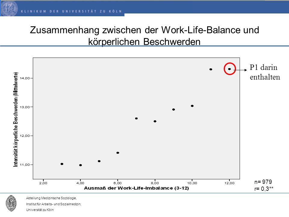 Abteilung Medizinische Soziologie, Institut für Arbeits- und Sozialmedizin, Universität zu Köln Zusammenhang zwischen der Work-Life-Balance und körperlichen Beschwerden n= 979 r= 0,3** P1 darin enthalten