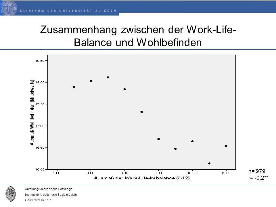 Abteilung Medizinische Soziologie, Institut für Arbeits- und Sozialmedizin, Universität zu Köln Zusammenhang zwischen der Work-Life- Balance und Wohlbefinden n= 979 r= -0,2**