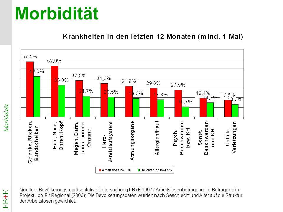 FB+E Morbidität Morbidität Quellen: Bevölkerungsrepräsentative Untersuchung FB+E 1997 / Arbeitslosenbefragung: To Befragung im Projekt Job-Fit Regiona