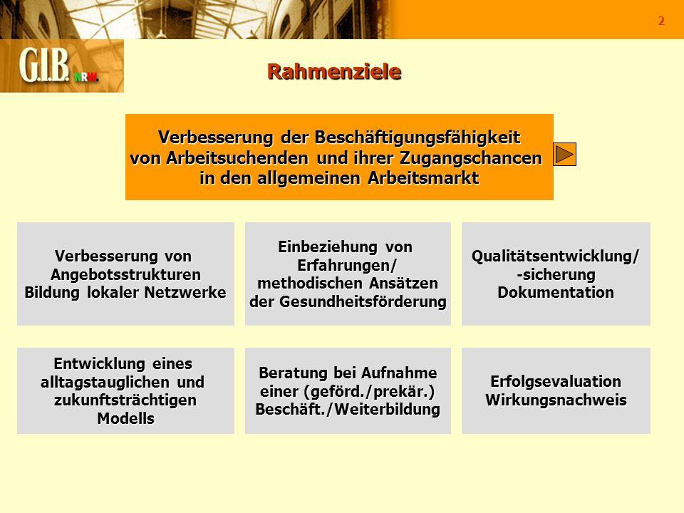 2 Rahmenziele Rahmenziele Einbeziehung von Erfahrungen/ methodischen Ansätzen der Gesundheitsförderung Verbesserung von Angebotsstrukturen Bildung lok