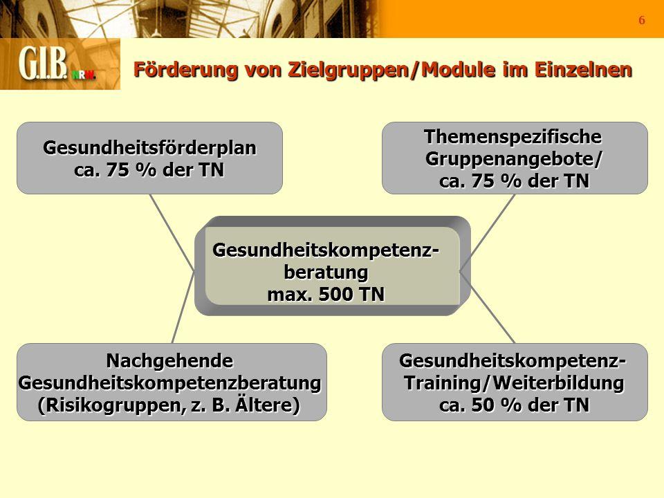 6 Förderung von Zielgruppen/Module im Einzelnen NachgehendeGesundheitskompetenzberatung (Risikogruppen, z. B. Ältere) ThemenspezifischeGruppenangebote